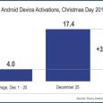 Anul acesta, Craciunul a fost unul cu totul deosebit pentru producatorii de tablete si smartphone-uri, intrucat numarul activarilor de noi dispozitive a depasit cu mult recordurile anteriore. De asemenea […]