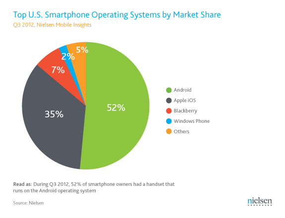 Q3-2012-US-Smartphone-OS-market-share